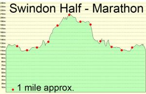 Swindon half map